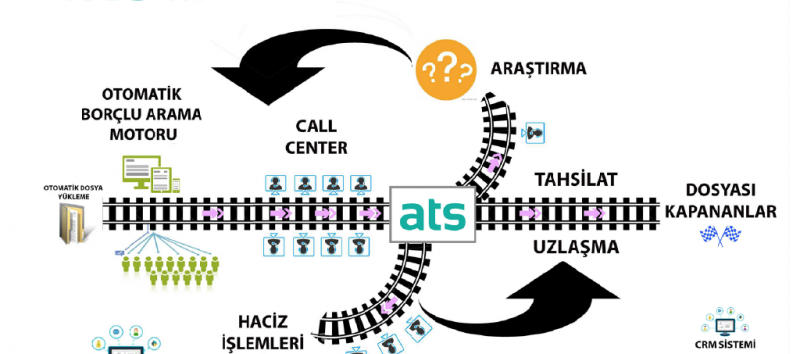 ATS-Yönetim